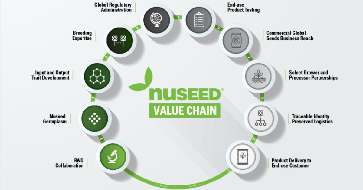 Nuseed-Value-Chain